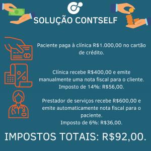 infográfico sobre a solução contself para a gestão de negócios de saúde