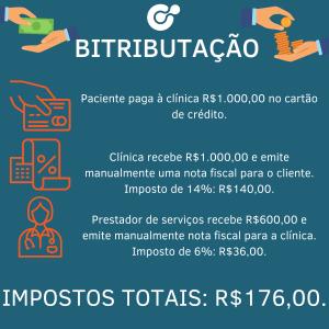 infográfico sobre bitributação e a importância da inteligência tributária para a gestão de negócios de saúde